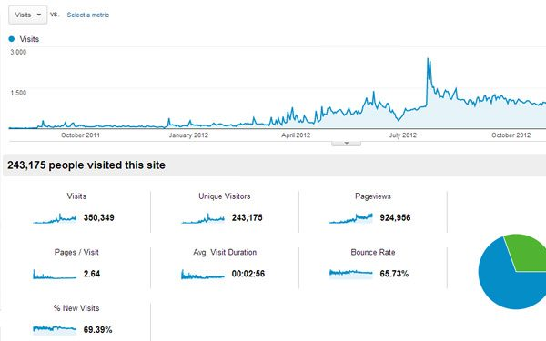 Google Analytics Traffic Results