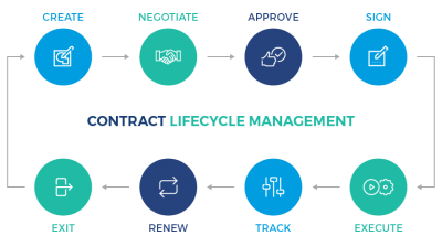 Contract Management Lifecycle